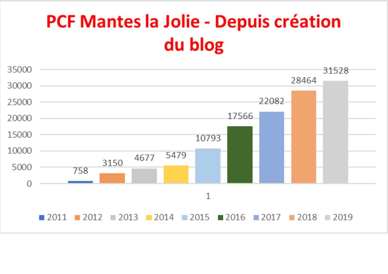 531 visiteurs sur ce blog en juillet 2019