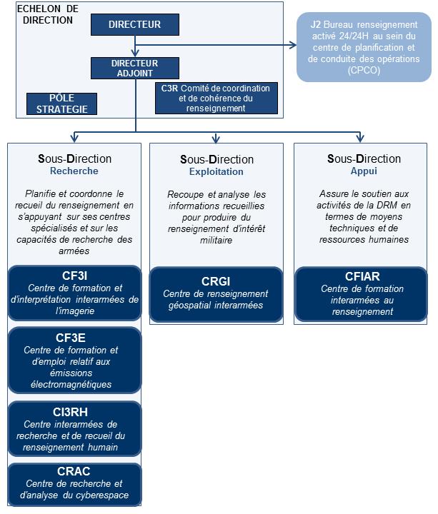 Organigramme de la DRM - Copyright: site Internet Ministère de la Défense - Août 2017.