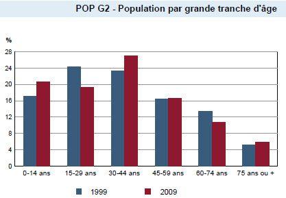 Evolution de la population du village (élections municipales Mooslargue 2014)