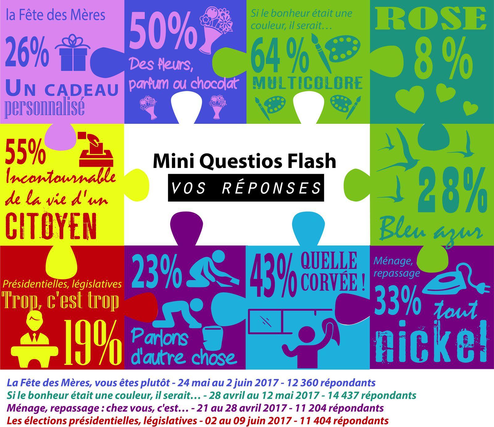 Résultats des questios Flash