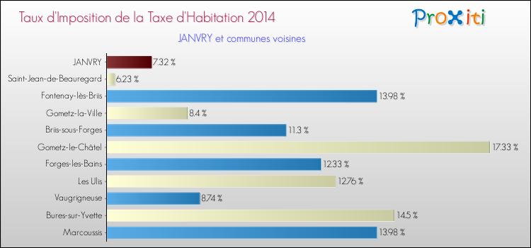 JANVRY  n'augmente pas ses taxes communales pour la 28° année !