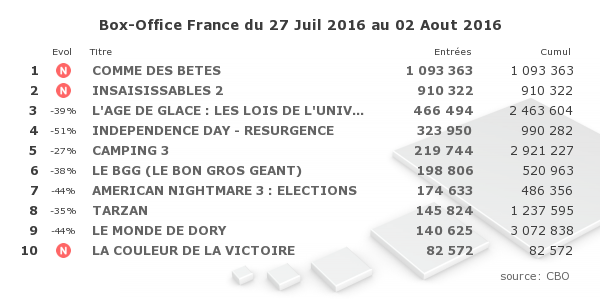 Box Office : « Comme des bêtes » devance « Insaisissables 2 »