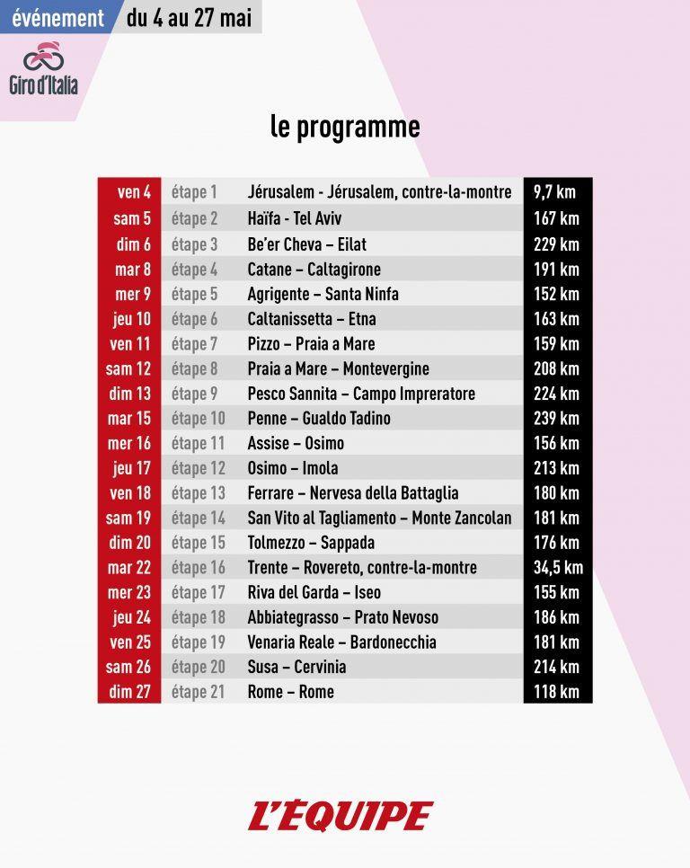 Le Giro 2018 à suivre sur L'Équipe du 4 au 27 mai