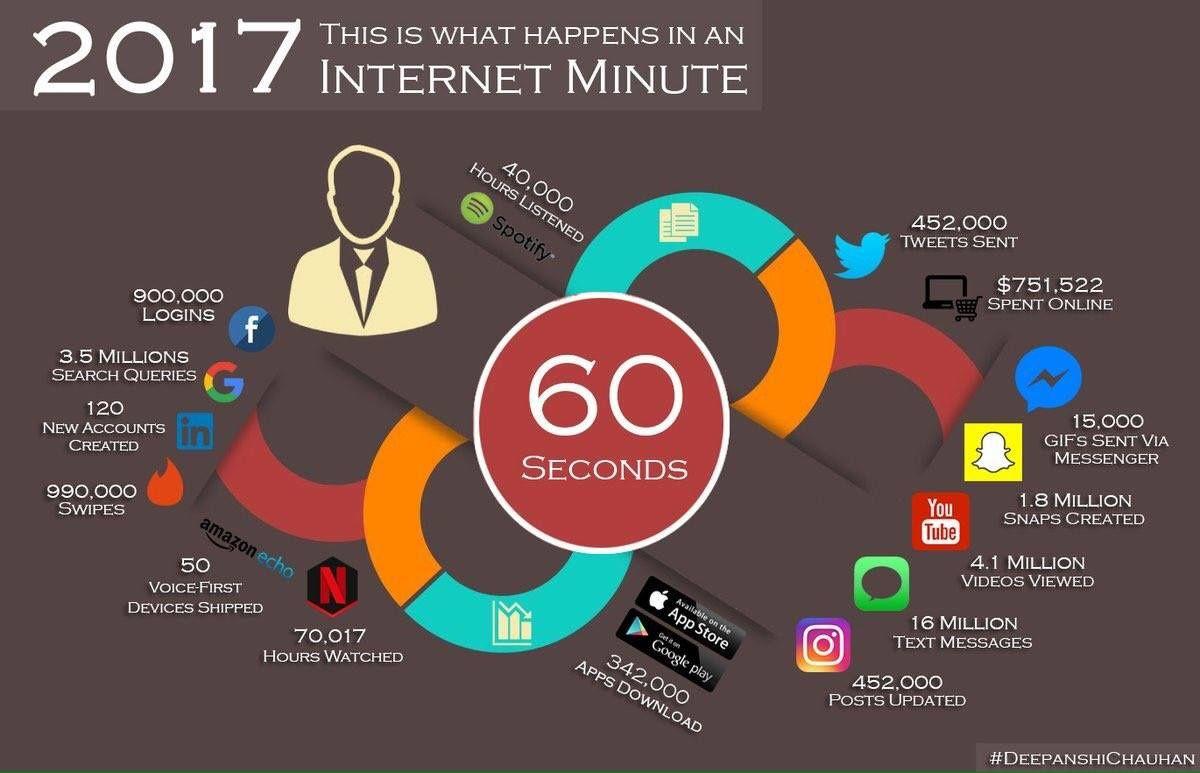 Chaque minute sur le net en 2017