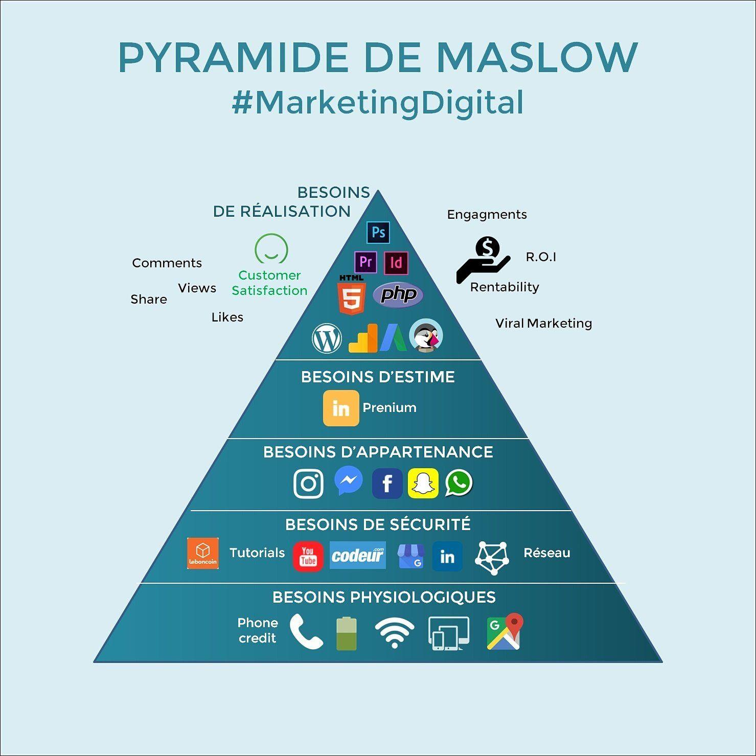 Pyramide de Maslow de nos jours
