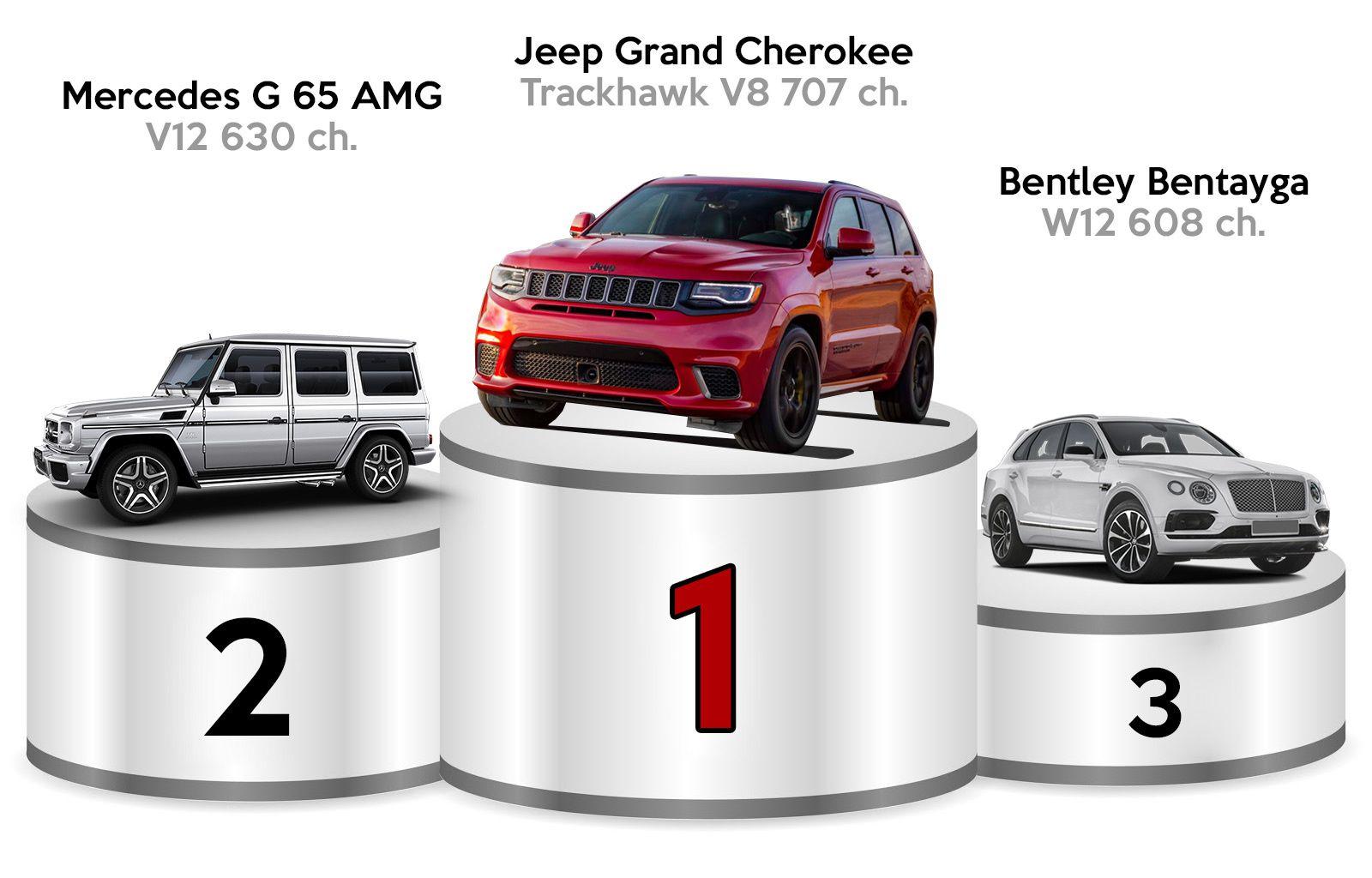 Quel est le plus puissant SUV du marché ?