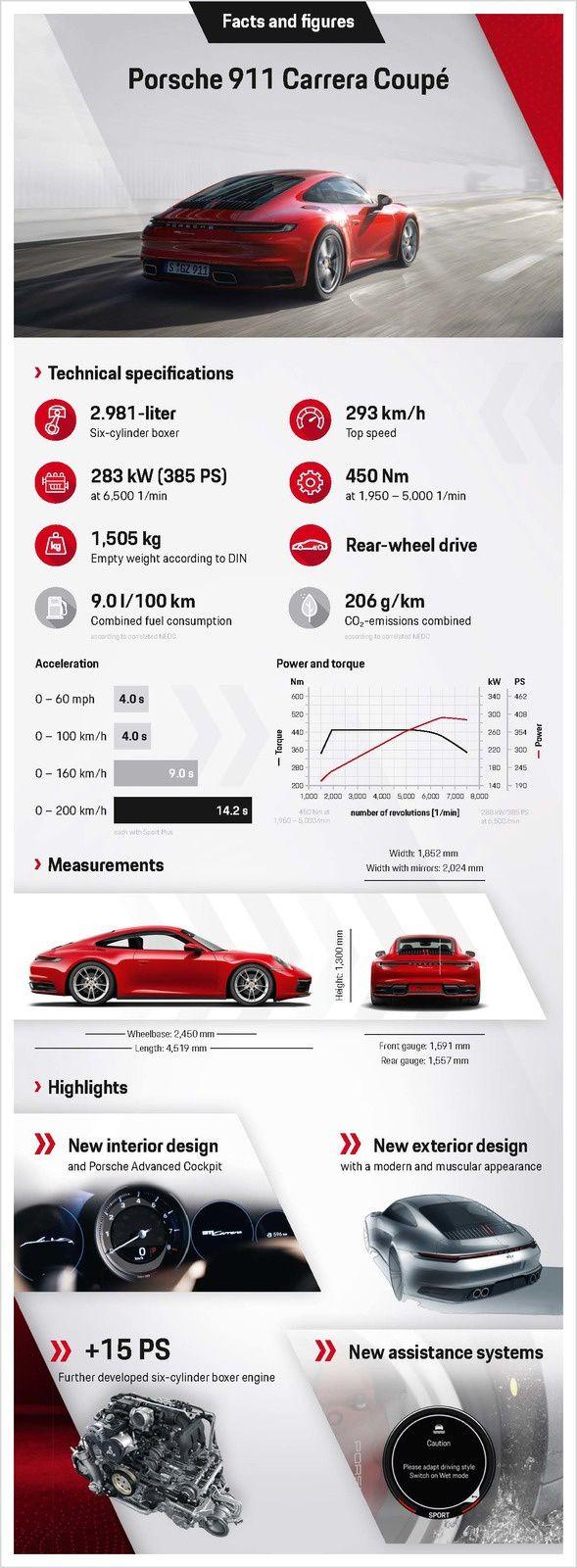 Porsche 911 Carrera : un peu moins onéreuse mais quand même vachement chère