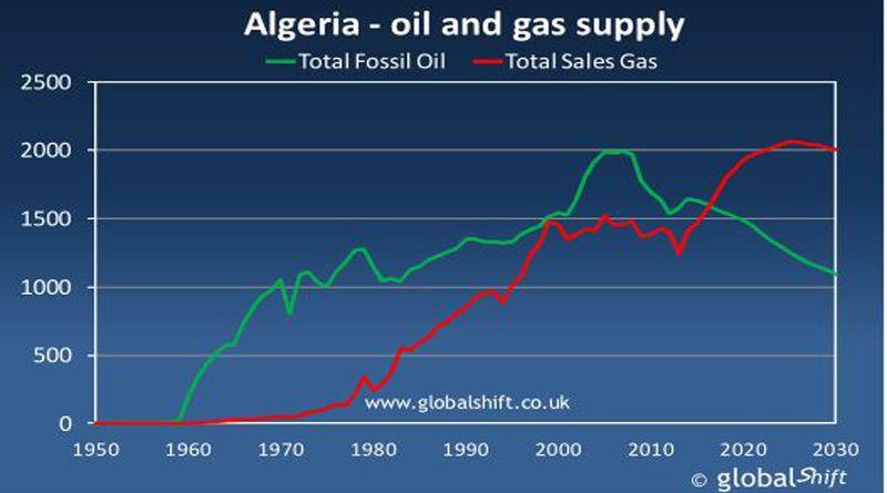 """Selon Abdelatif Rebah, les hydrocarbures ne sont pas une """"malédiction"""""""