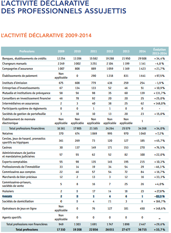 Lutte contre la fraude et le blanchiment: le rapport Tracfin pour 2014 est publié