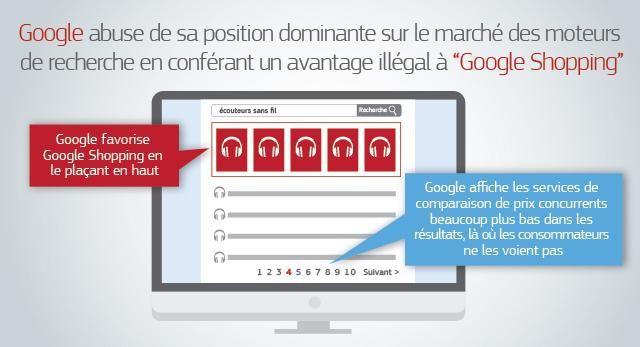 Amende Record De 242 Milliards Deuros Pour Abus Position Dominante Google Sur Le Marche Des Moteurs Recherche En Favorisant Son Shopping