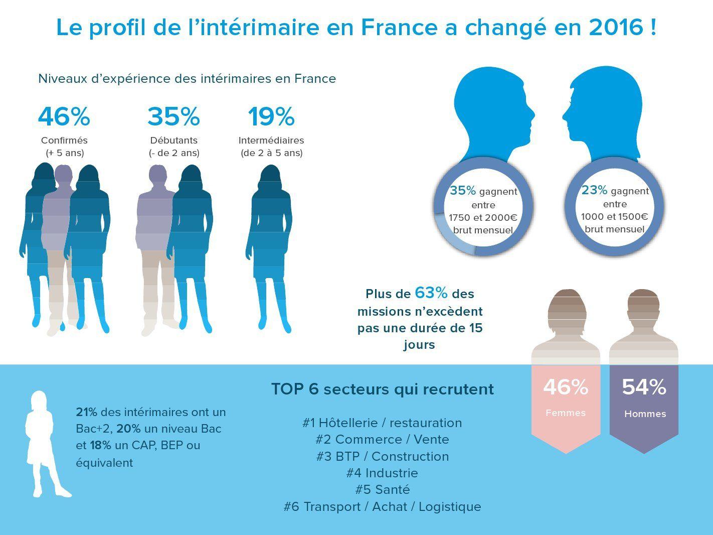 #Emploi : Le profil des intérimaires a bien changé en 2016 !