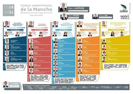 Conseil départemental de la #Manche : nouvel organigramme de la gouvernance ! Détails