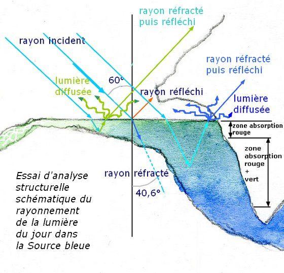 Mon essai d'interprétation personnelle des effets du rayonnement de la lumière du jour dans la source bleue (si mes souvenirs scolaires de physique ne se sont pas trop évanouis…).