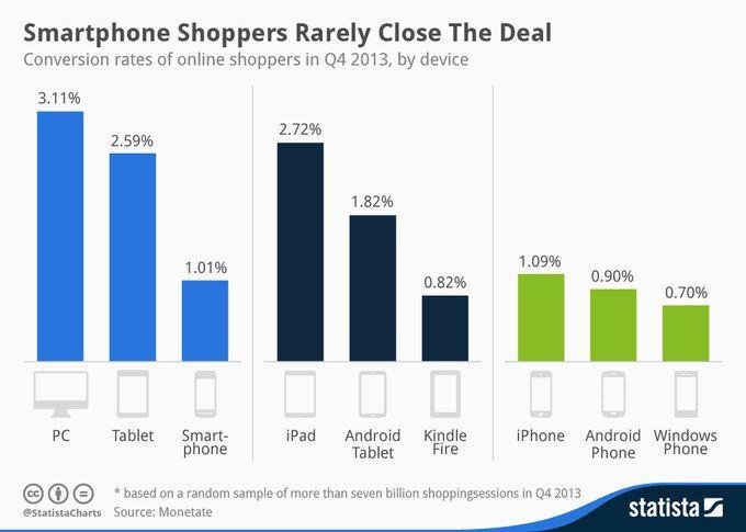 0,82% : Kindle Fire est la plus mauvaise tablette en transformation d'achat... un comble.