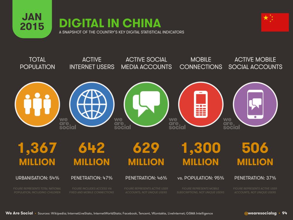 Les chiffres hallucinants du web mondial par We Are Social.