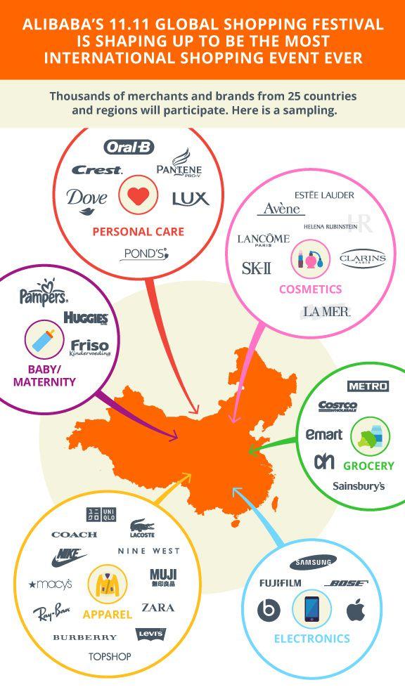 Quelles sont les marques occidentales qui vont participer au Tmall Global Shopping Festival le 11 novembre.