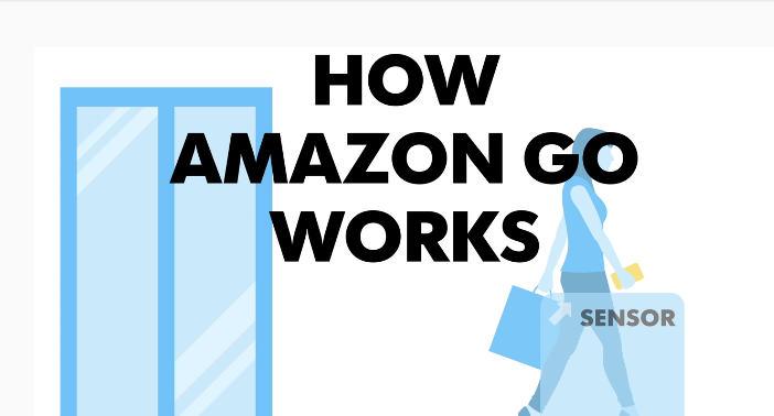 Comment Amazon Go fonctionne technologiquement. Ce que l'on sait du système ''Just Walk Out''.