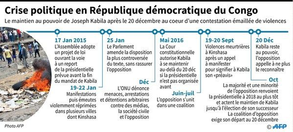 Crise politique en République démocratique du Congo / AFP
