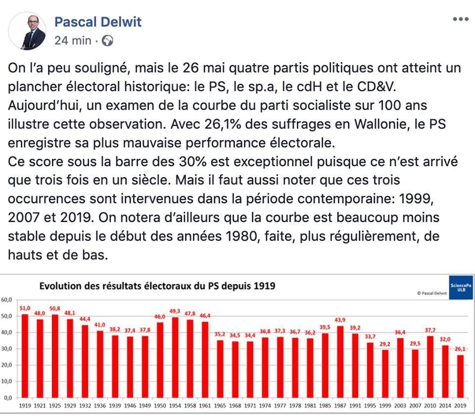 Graphique réalisé par le politologue Pascal Delwit (ULB) montrant la chute des partis socialistes en Belgique.