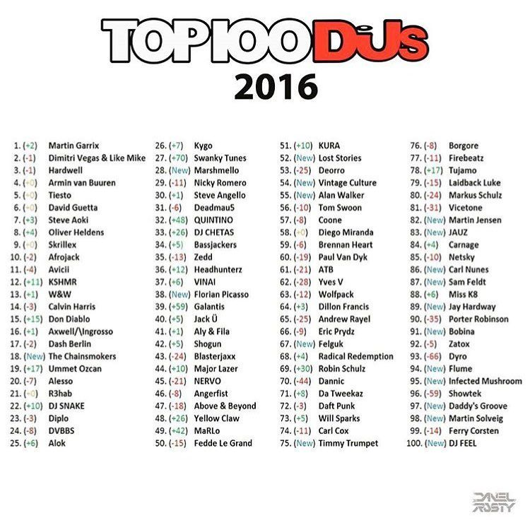 Top 100 Dj Mag 2016, Results