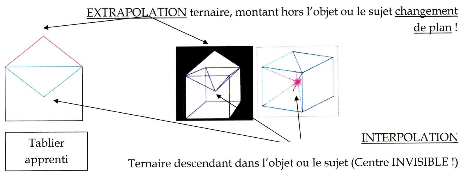 Théorie du Symbole (2ème Partie)  Le ternaire axial