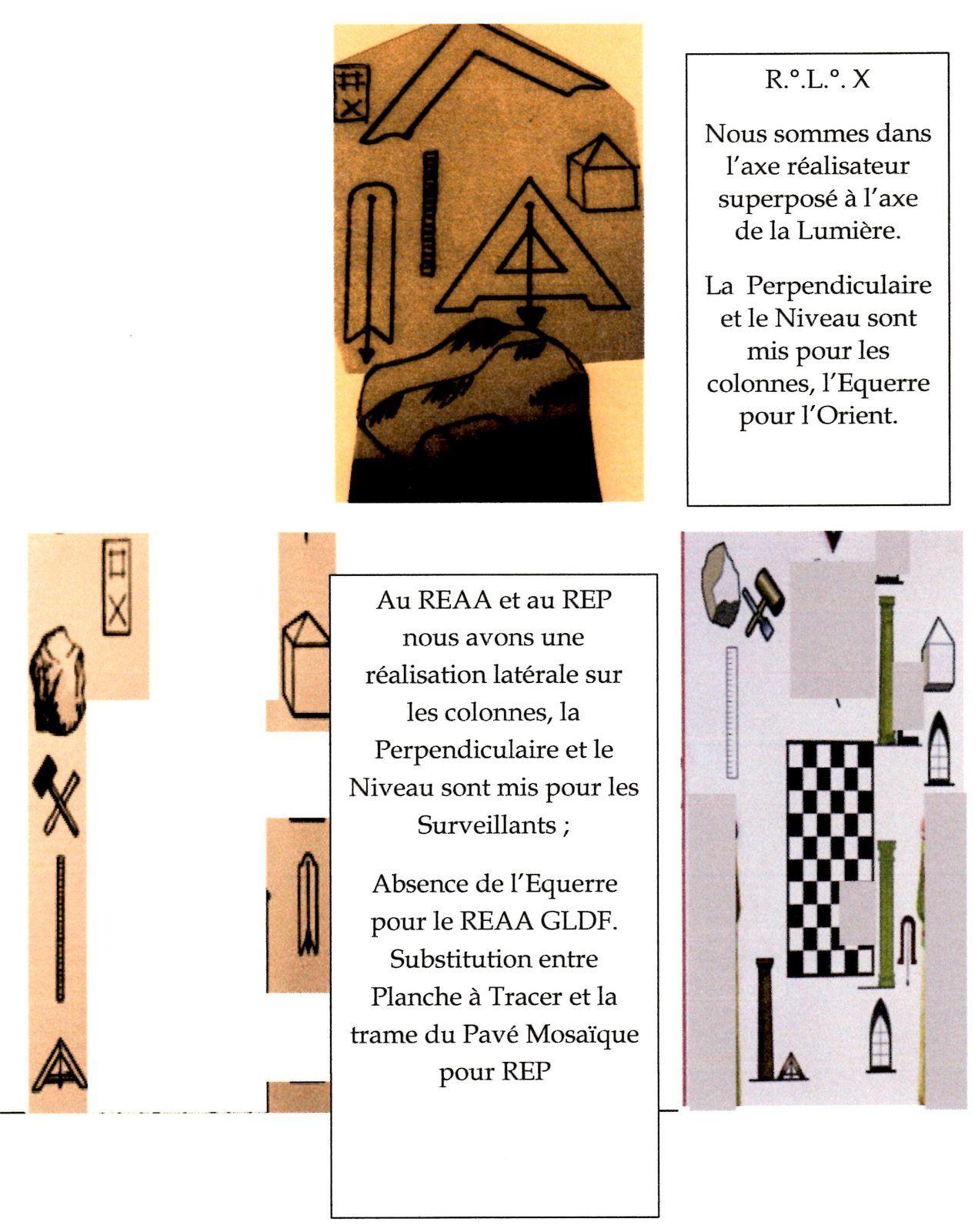 Appareillages symboliques opératifs (théorie du symbole, chap V)