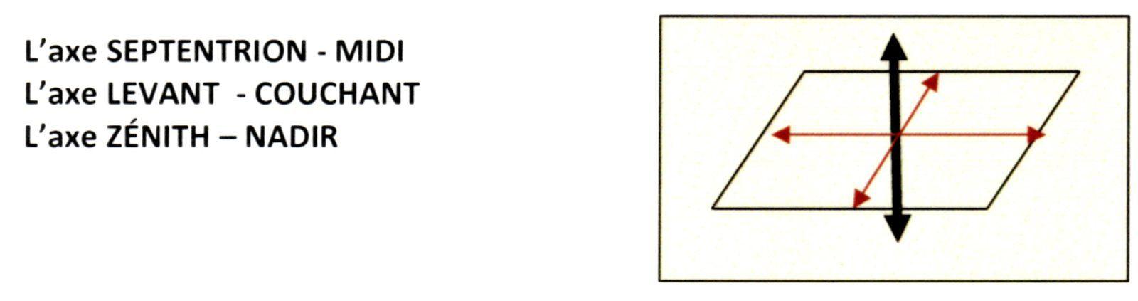 Approche des dynamiques symboliques à l'œuvre dans la Loge maçonnique par E.°.R.°.