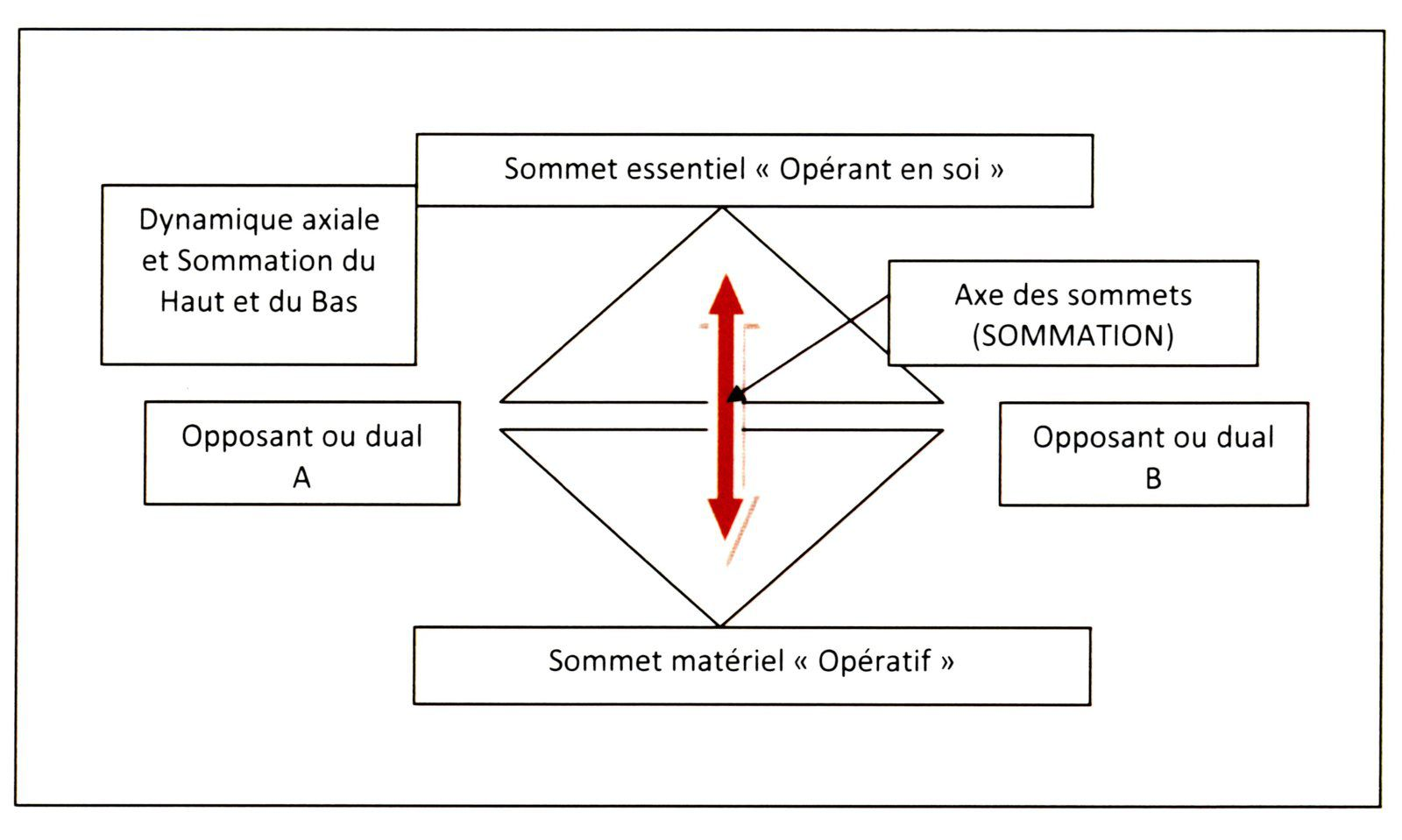 Sommation et triangulations montante et descendante