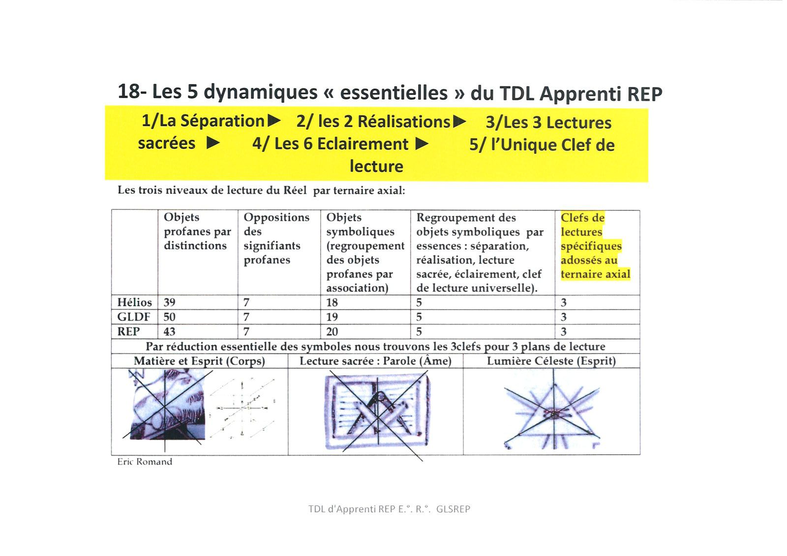 Le Tableau de Loge des Apprentis, instruction en 18 Points