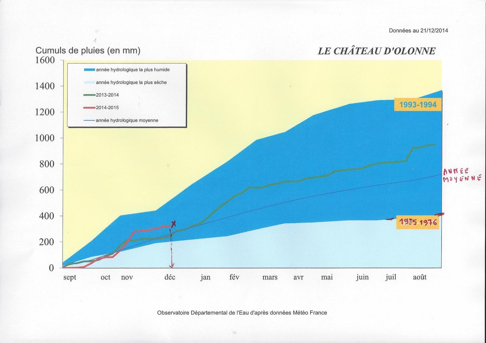EAU : situation de fin d'année 2014 en VENDEE