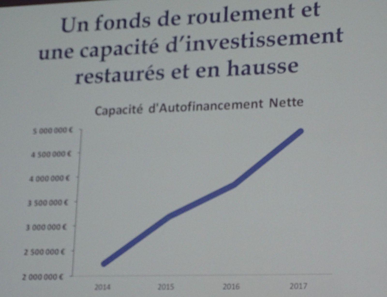 SIGNE DE LA BONNE (MEILLEURE) SANTÉ FINANCIÈRE DE L'AGGLOMÉRATION