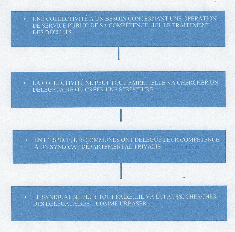 LES ÉLUS DE PLUS EN PLUS ÉLOIGNÉS DES DÉCISIONS LES PLUS IMPORTANTES IMPORTANTES POUR LEURS CONCITOYENS
