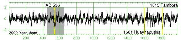 Pic dendrochronologique en 536 - doc. Larssen.