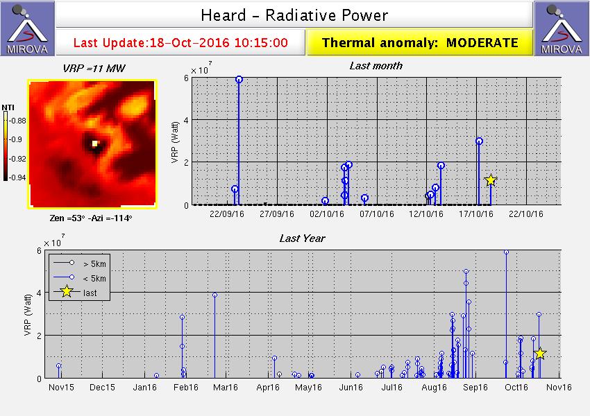Anomalie thermale modérée sur Heard island - doc Mirova / Modis