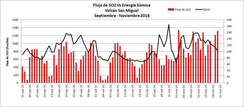 Chaparrastique - Flow of sulfur dioxide and seismic energy between September and November 2016 - doc.MARN