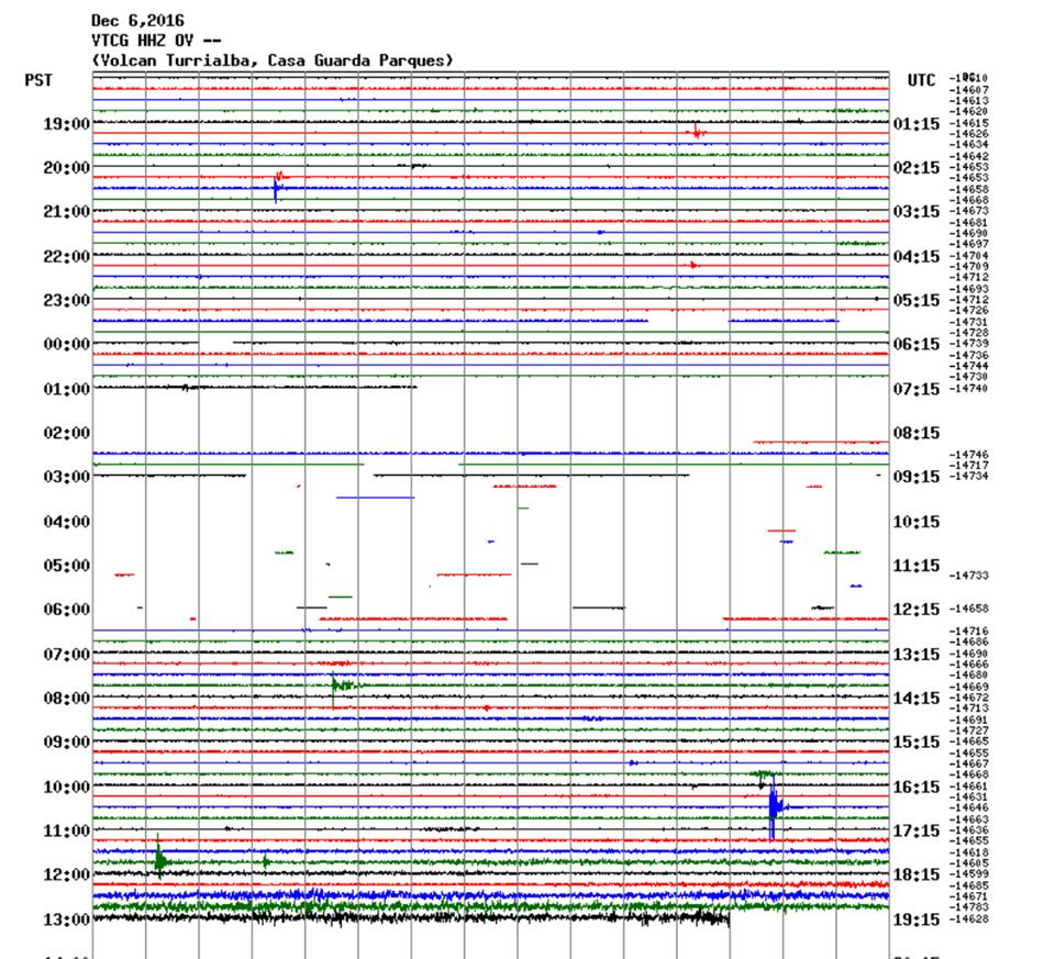 Turrialba - 06.12.2016 - sismo Ovsicori