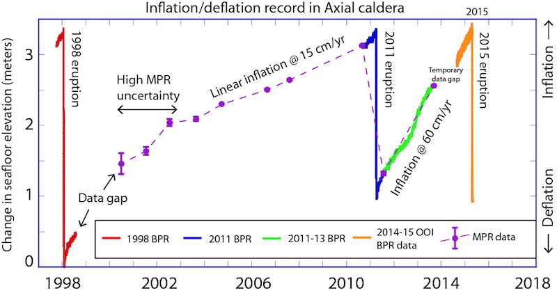 Axial seamount - Tracé de la série chronologique à long terme de l'inflation-déflation au centre d'Axial Caldera sur lequel était basée la prévision 2015, mise à jour avec l'éruption 04.2015 en orange (à l'aide des données OOI Cabled Array).