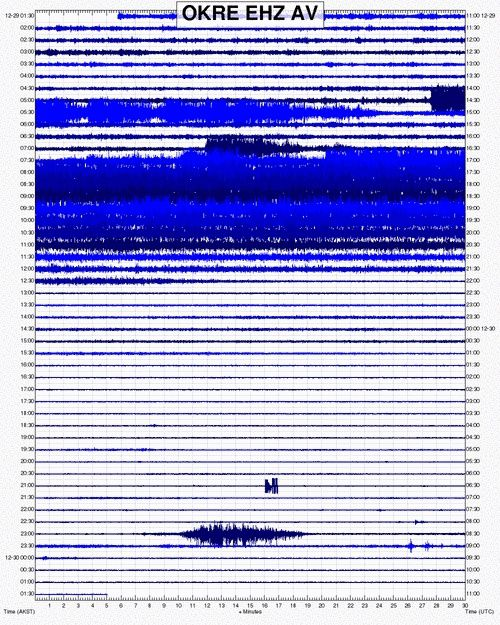 Seismograph of 29.12.2016 / from the OKO station of the AVO (north side of the Okmok, about 50 km south of Bogoslof) - Doc. AVO via Volcanodiscovery