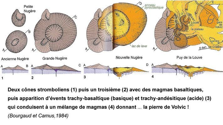 Stages of formation of the eruptive complex of La Nugère - doc. A.Gourgaud and Camus 1984