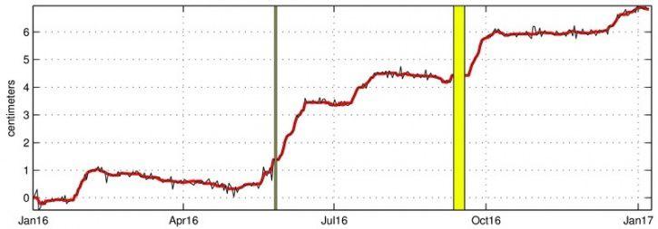 Illustration de la déformation du 01 Janvier 2016 au 08 Janvier 2017 (les éruptions du 26-27 Mai et du 11-18 Septembre 2016 sont représentées en jaune). Est ici représentée une ligne de base (distance entre deux récepteurs GPS) traversant le cratère Dolomieu du nord au sud (en noir les données brutes, en rouge les données lissées sur une semaine). Une hausse est synonyme d'élongation et donc de gonflement du volcan ; inversement une diminution est synonyme de contraction et donc de dégonflement du volcan. A noter que les sauts de déformation liés aux éruptions ont été supprimés afin de faire ressortir les tendances à long-terme. (©OVPF/IPGP)