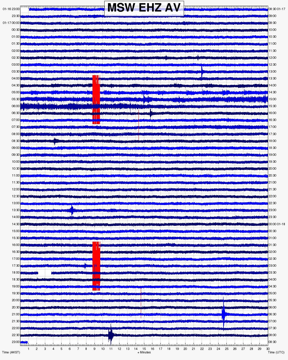 Bogoslof - sismogramme du 17.01.2017 / heures UTC à droite - doc.AVO