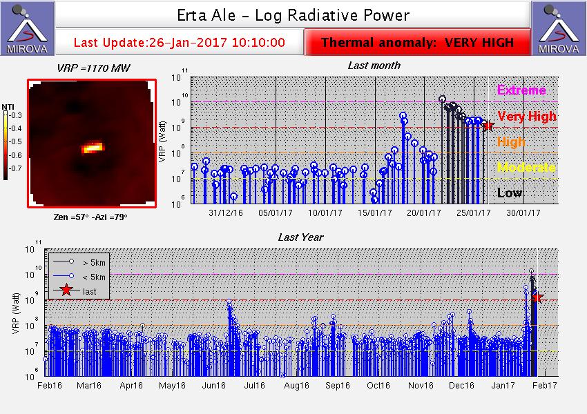 Erta Ale - anomalie thermique très élevée - doc. Mirova MODIS au 26.01.2017 / 10h10