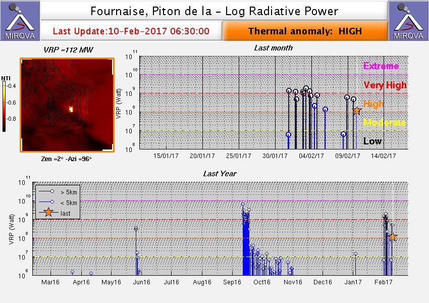 Piton de La Fournaise : anomalie thermique élevée  10.02.2017 / 6h30  - doc.Mirova MODIS_logVRP