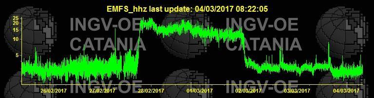 Etna - trémor  et sa baisse de niveau en deux paliers - doc. INGV Catania