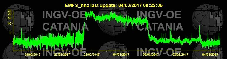 Etna - tremor and its lower level in two levels - doc. INGV Catania 04.03.2017 / 8h42