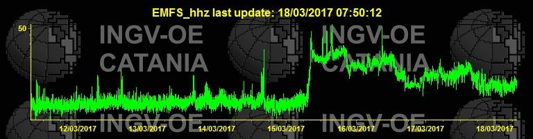 Etna - tremor on 18.03.2017 / at 7.50 am - Doc. INGV Catania