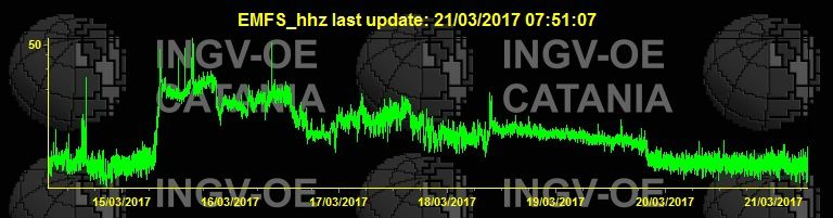 Etna - variation of the tremor since the beginning of the climax - doc. INGV Catania 21.03.2017