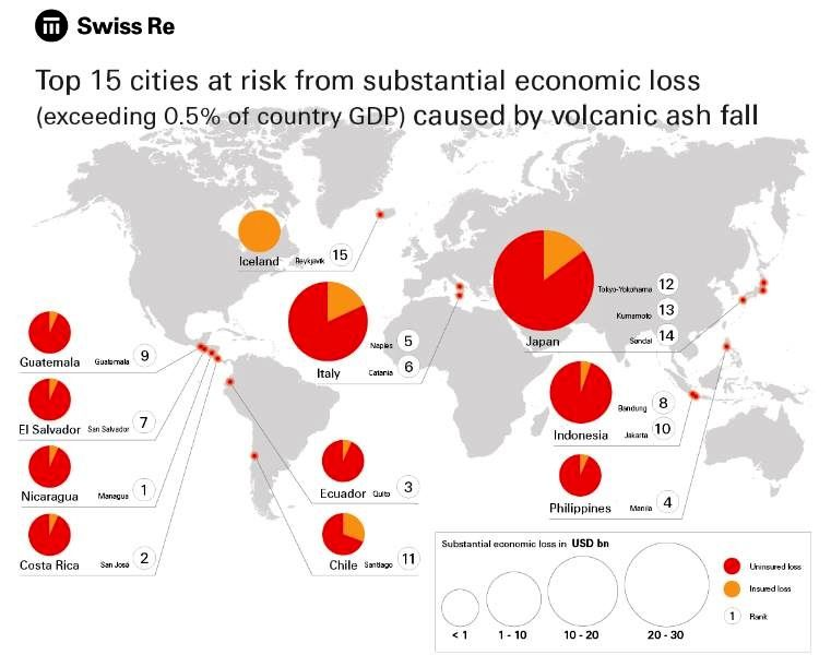 The 15 cities risk substantial economic losses in case of volcanic ash falls - scale of losses in billions of dollars - in orange: proportion of insured losses in relation to the uninsured share, in red. - Doc. Swiss Re / the Financial