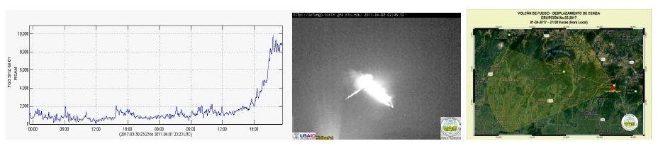 Fuego - RSAM, webcam et zone de dispersion des cendres le 01.04.2017 rapport Insivumeh / 22h20