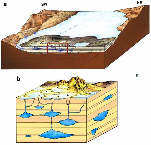 Two three-dimensional representations of the Dallol dome and subsurface sources that flow to the surface to feed the evaporites. Doc. Of the Research and Development Center, Ministry of Mines, PO Box 486, Addis Ababa, Ethiopia. Courtesy of Carniel et al. (2010), citing personal communications from Mr. Rivas (2006).